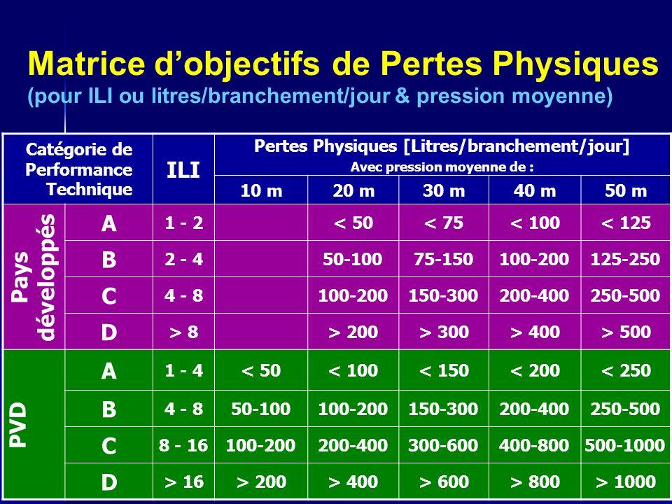 Pertes Physiques [Litres/branchement/jour] Avec pression moyenne de :